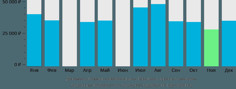 Динамика стоимости авиабилетов из Иркутска в Афины по месяцам