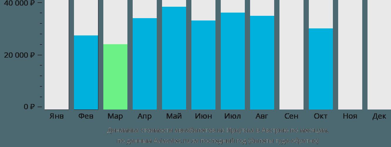 Динамика стоимости авиабилетов из Иркутска в Австрию по месяцам