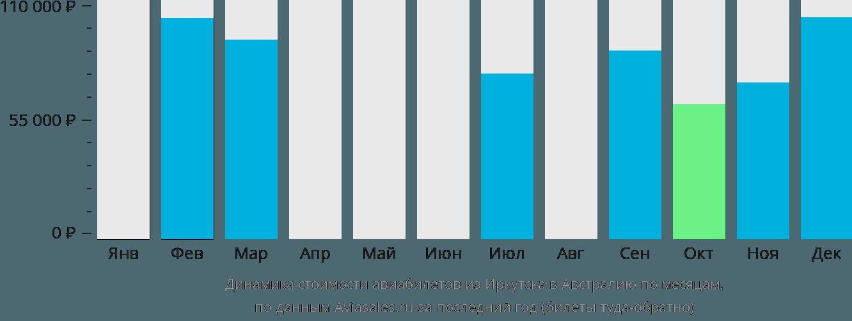 Динамика стоимости авиабилетов из Иркутска в Австралию по месяцам