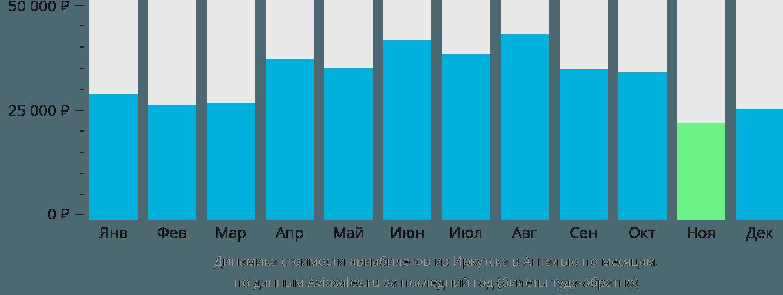 Динамика стоимости авиабилетов из Иркутска в Анталью по месяцам