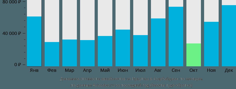 Динамика стоимости авиабилетов из Иркутска в Азербайджан по месяцам