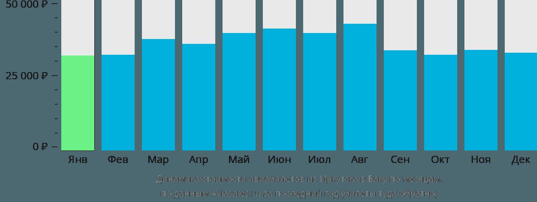 Динамика стоимости авиабилетов из Иркутска в Баку по месяцам