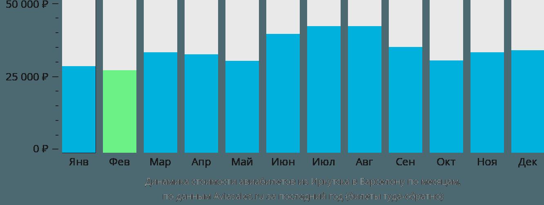 Динамика стоимости авиабилетов из Иркутска в Барселону по месяцам
