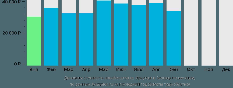 Динамика стоимости авиабилетов из Иркутска в Белград по месяцам