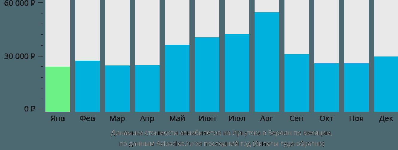 Динамика стоимости авиабилетов из Иркутска в Берлин по месяцам