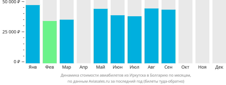 Динамика стоимости авиабилетов из Иркутска в Болгарию по месяцам