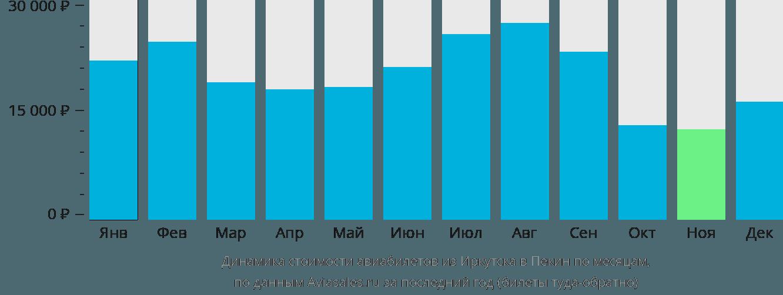 Динамика стоимости авиабилетов из Иркутска в Пекин по месяцам