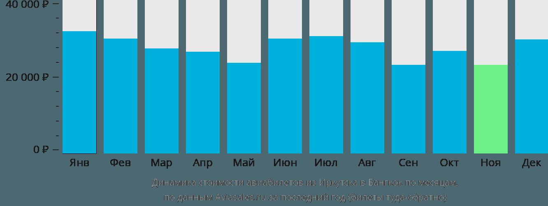 Динамика стоимости авиабилетов из Иркутска в Бангкок по месяцам