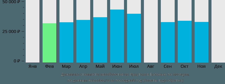 Динамика стоимости авиабилетов из Иркутска в Болонью по месяцам