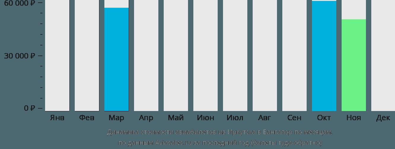 Динамика стоимости авиабилетов из Иркутска в Бангалор по месяцам