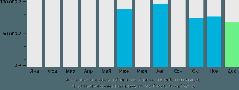 Динамика стоимости авиабилетов из Иркутска в Брисбен по месяцам