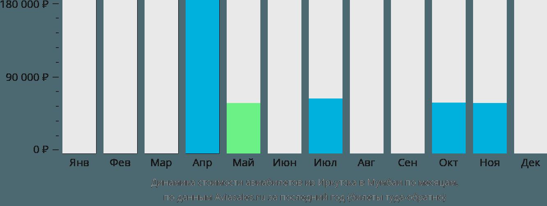 Динамика стоимости авиабилетов из Иркутска в Мумбаи по месяцам
