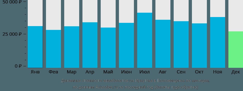 Динамика стоимости авиабилетов из Иркутска в Благовещенск по месяцам