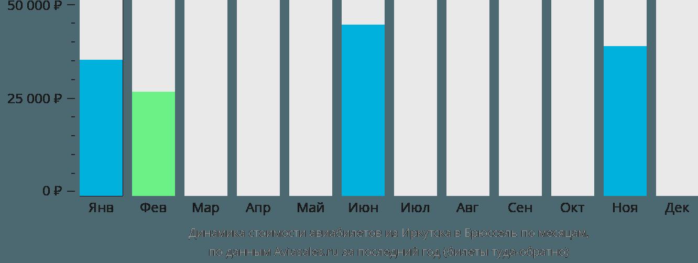 Динамика стоимости авиабилетов из Иркутска в Брюссель по месяцам