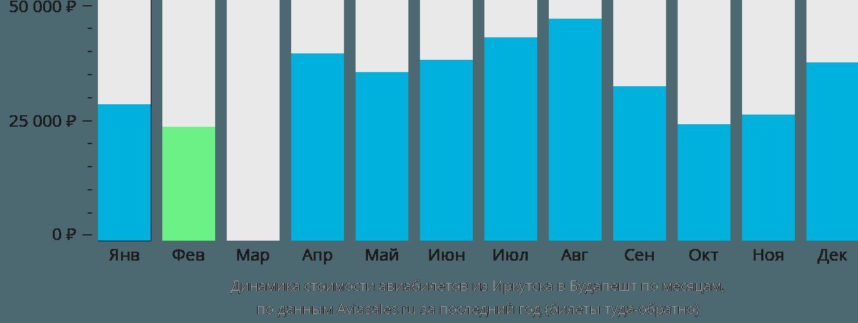 Динамика стоимости авиабилетов из Иркутска в Будапешт по месяцам