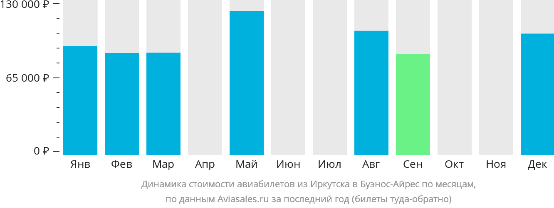 Динамика стоимости авиабилетов из Иркутска в Буэнос-Айрес по месяцам