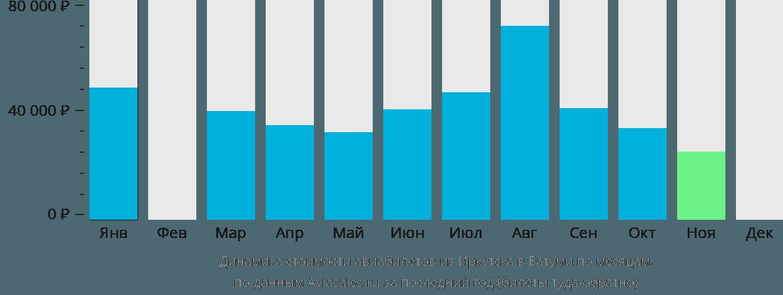 Динамика стоимости авиабилетов из Иркутска в Батуми по месяцам
