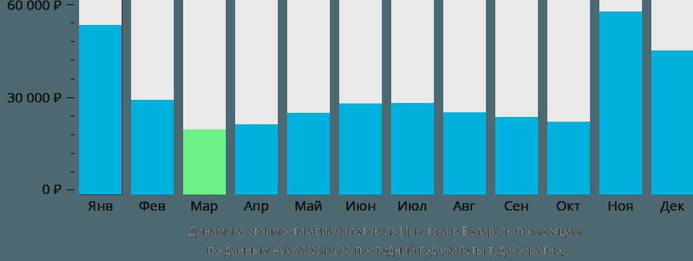 Динамика стоимости авиабилетов из Иркутска в Беларусь по месяцам