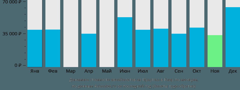 Динамика стоимости авиабилетов из Иркутска в Каир по месяцам