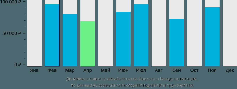 Динамика стоимости авиабилетов из Иркутска в Канаду по месяцам