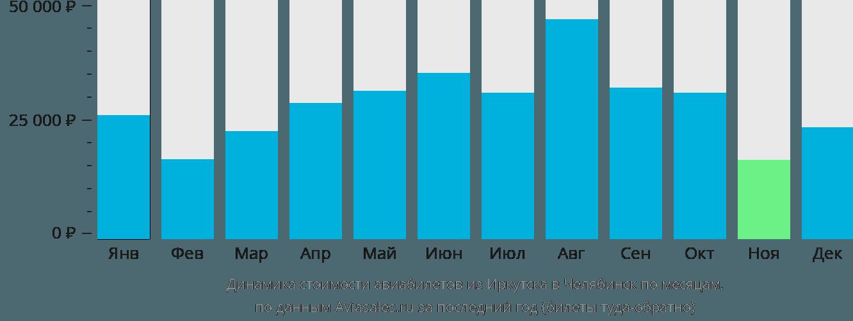 Динамика стоимости авиабилетов из Иркутска в Челябинск по месяцам
