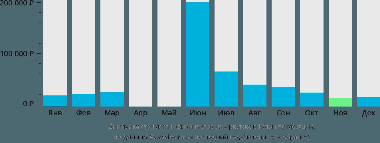 Динамика стоимости авиабилетов из Иркутска в Кёльн по месяцам