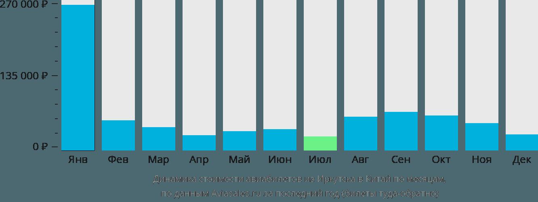 Динамика стоимости авиабилетов из Иркутска в Китай по месяцам
