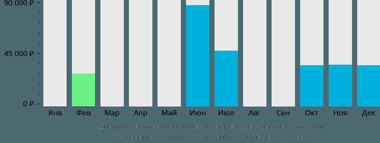 Динамика стоимости авиабилетов из Иркутска в Копенгаген по месяцам