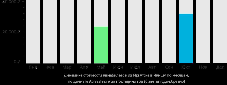 Динамика стоимости авиабилетов из Иркутска в Чаншу по месяцам