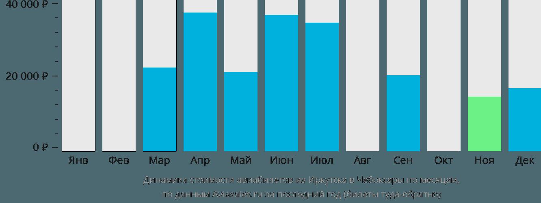 Динамика стоимости авиабилетов из Иркутска в Чебоксары по месяцам