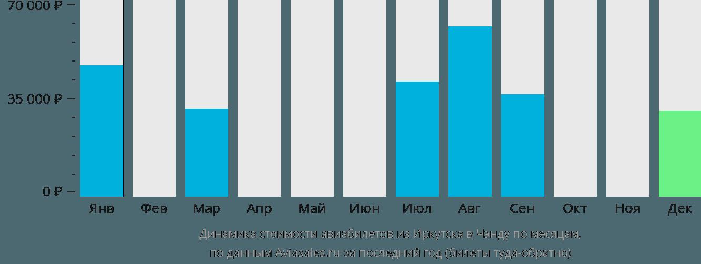 Динамика стоимости авиабилетов из Иркутска в Чэнду по месяцам