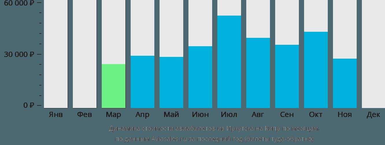 Динамика стоимости авиабилетов из Иркутска на Кипр по месяцам