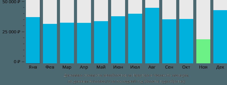 Динамика стоимости авиабилетов из Иркутска в Чехию по месяцам