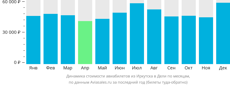 Динамика стоимости авиабилетов из Иркутска в Дели по месяцам