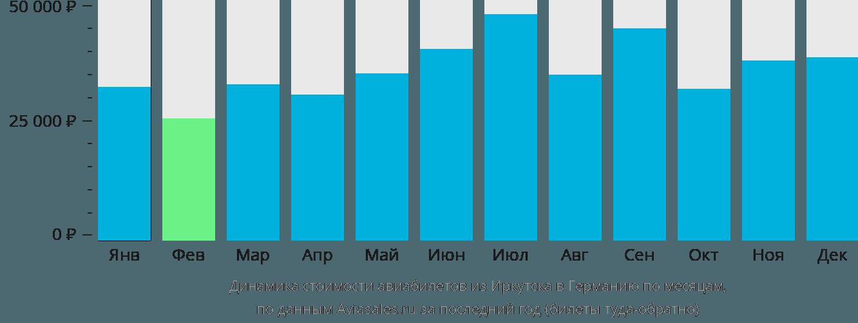 Динамика стоимости авиабилетов из Иркутска в Германию по месяцам