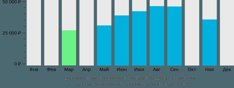 Динамика стоимости авиабилетов из Иркутска в Далянь по месяцам