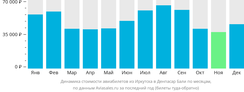 Динамика стоимости авиабилетов из Иркутска в Денпасар Бали по месяцам