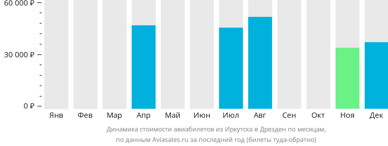 Динамика стоимости авиабилетов из Иркутска в Дрезден по месяцам