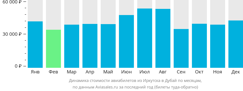 Динамика стоимости авиабилетов из Иркутска в Дубай по месяцам