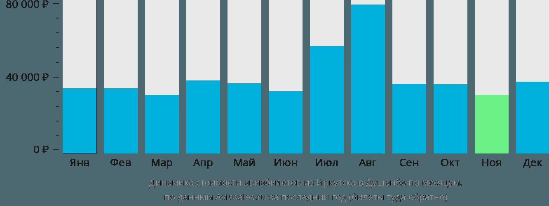 Динамика стоимости авиабилетов из Иркутска в Душанбе по месяцам