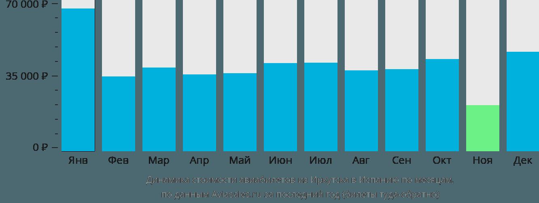 Динамика стоимости авиабилетов из Иркутска в Испанию по месяцам