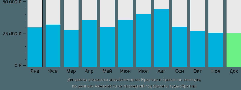 Динамика стоимости авиабилетов из Иркутска в Ереван по месяцам