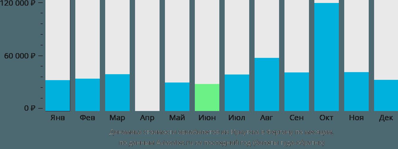 Динамика стоимости авиабилетов из Иркутска в Фергану по месяцам