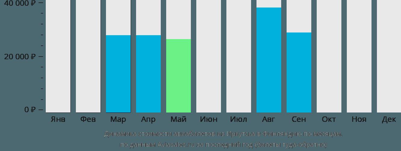 Динамика стоимости авиабилетов из Иркутска в Финляндию по месяцам