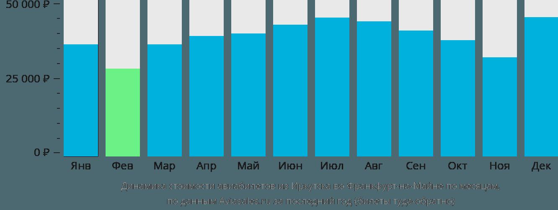 Динамика стоимости авиабилетов из Иркутска во Франкфурт-на-Майне по месяцам