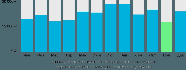 Динамика стоимости авиабилетов из Иркутска в Бишкек по месяцам