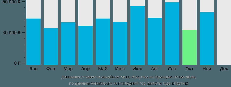 Динамика стоимости авиабилетов из Иркутска во Францию по месяцам