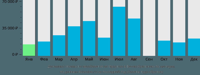 Динамика стоимости авиабилетов из Иркутска в Великобританию по месяцам