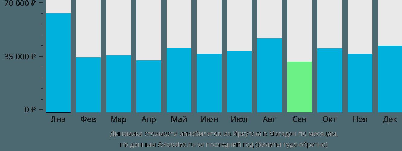 Динамика стоимости авиабилетов из Иркутска в Магадан по месяцам