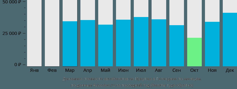 Динамика стоимости авиабилетов из Иркутска в Геленджик по месяцам